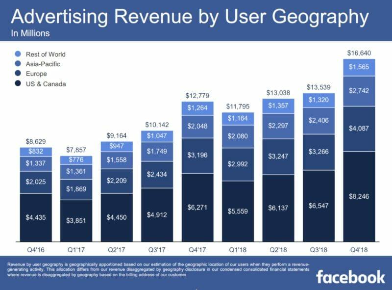 Doanh thu quang cao cua Facebook tu 2016 den 2018