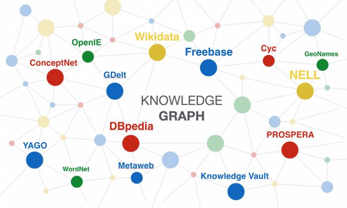 Knowledge Graph cua SEO